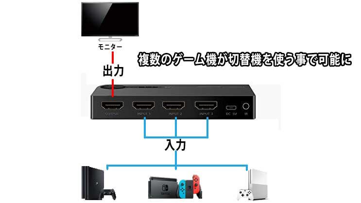 HDMIセレクター