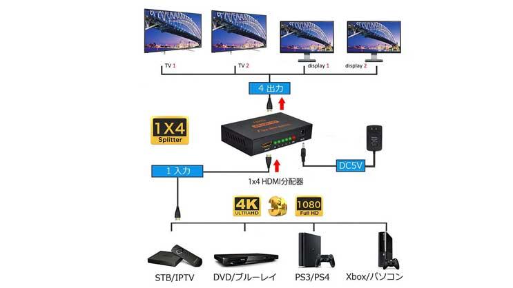 HDMIセレクター(コスパ)