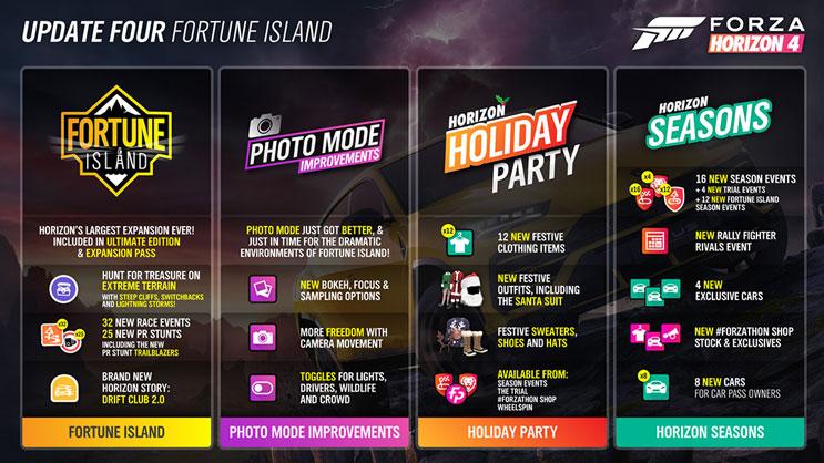 Forza Horizonアップデート4